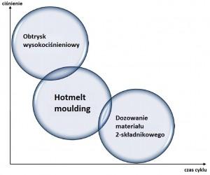 Hotmelt moudling - wykres